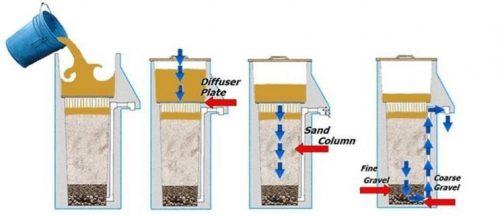 filter process figure